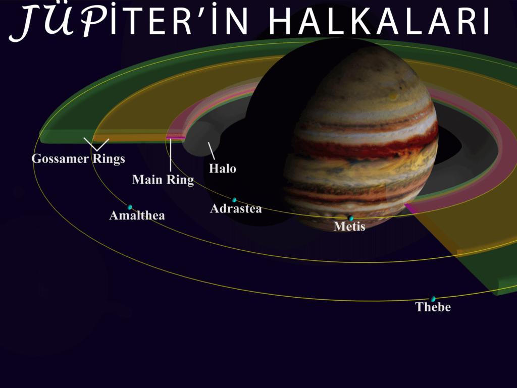 Jüpiter'in halkaları vehalkaların detaylı gösterimi